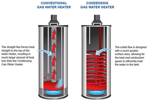 gas fired water heater tankless hot water heater diagram oil fired hot water