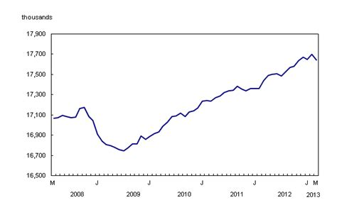 the daily labour force survey december 2013 statistics canada labour force survey march 2013 cre