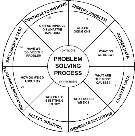 diagram problem solving problem solving cycle diagram why not try order a custom