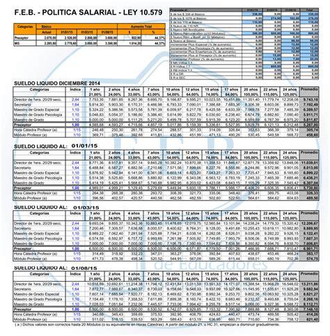 salario docente bs as 2015 suteba newhairstylesformen2014com grilla salarial propuesta el 24 02 2015 pcia bs as 171 para