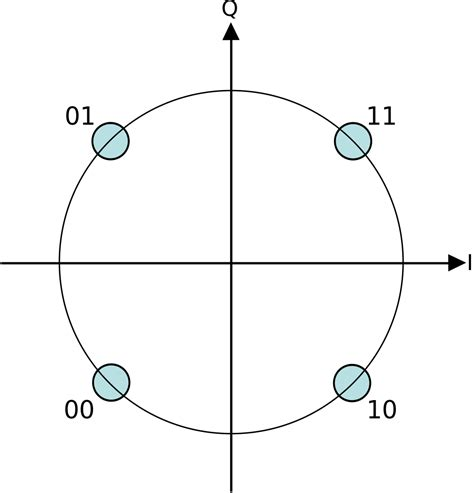 qpsk diagram file qpsk gray coded svg