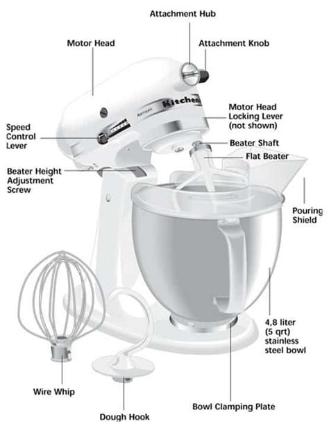 KitchenAid Stand Mixer Not Working   Will Not Turn On   Beater Hits Bowl   us3