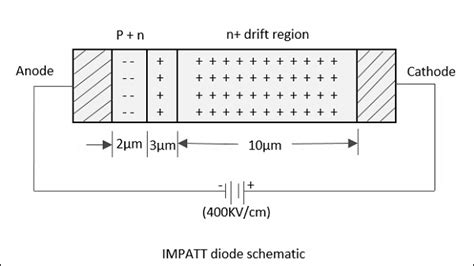 impatt diodes impatt diodes 28 images millimeter wave mm wave pulsed impatt diodes opiniones de diodo