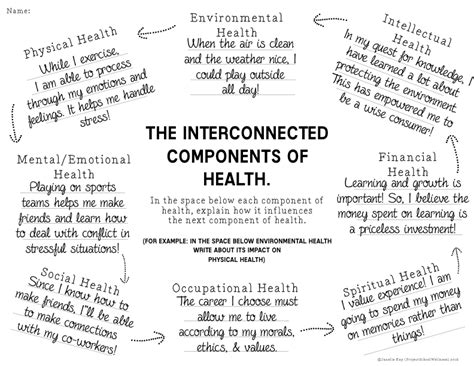 components of health lesson plans part 1 project