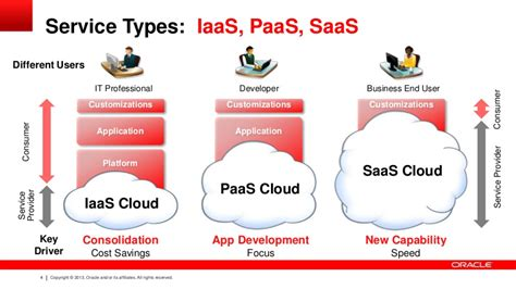 a to be a service paas platform as a service boxfusion consulting