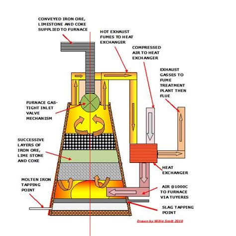 Home Design Cad by Iron Ore Smelting Process