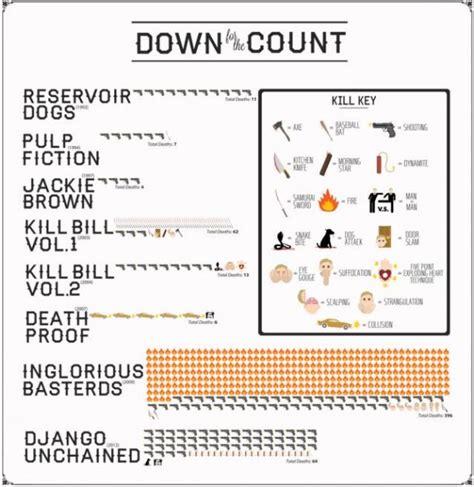 kill count quentin tarantino kill count infographic ign