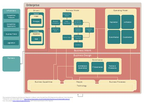 enterprise architecture diagrams information technology