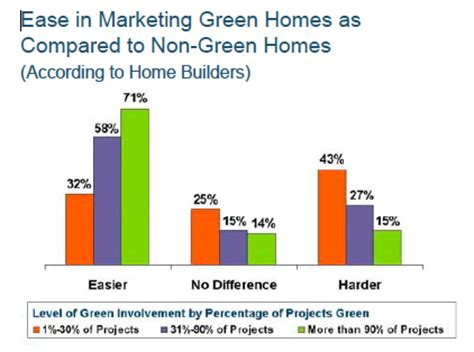 green home builders green home builders elegant green is texas part the handy