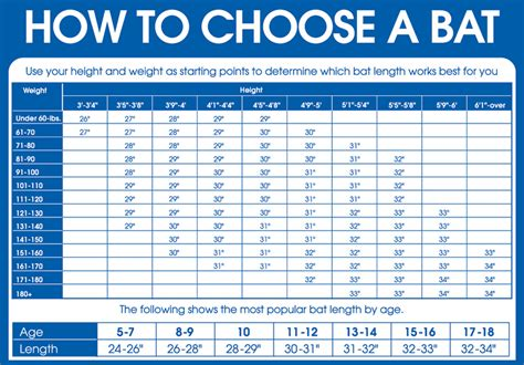 softball bat size and weight chart lovely what size bat should i buy