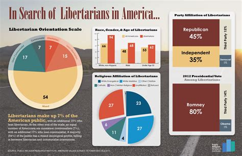 Libertarian Also Search For Libertarians By The Numbers A Demographic Religious And Political Profile