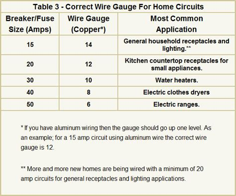 house wire size chart home electrical wiring sizes wiring diagram with description