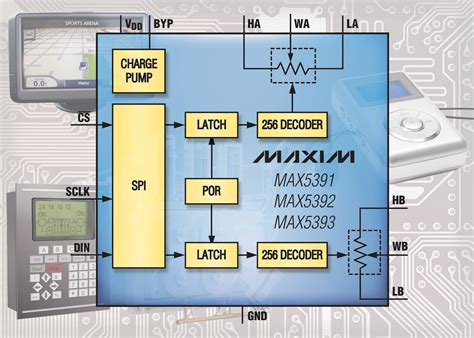 maxim integrated products press release maxim releases industry s lowest voltage digital potentiometers embedded