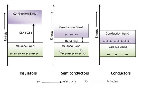 band diagram of semiconductor what is material types semiconductor band gap