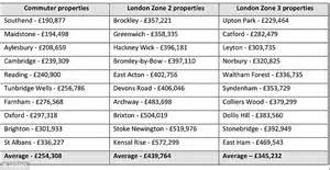 average mortgage for a 2 bedroom house london commuter belt homes are 163 185k cheaper and only one hour away daily mail online