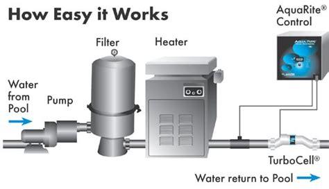 swimming pool filter system diagram hayward aqua rite pool warehouse inground pool kits