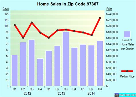 lincoln city or zip 97367 zip code lincoln city oregon profile homes