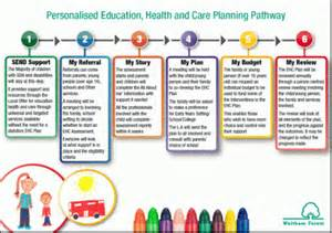 integrated care plan template sen and disability reform news september 2014 the hub