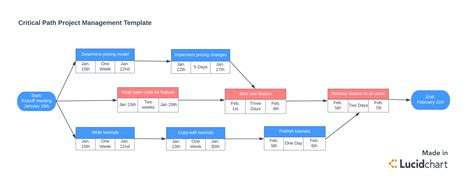 critical path template successful critical chain project management lucidchart