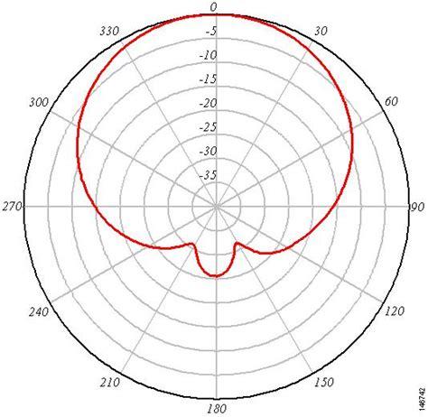 radiation pattern different types antenna wifinigel antenna radiation patterns in the real world