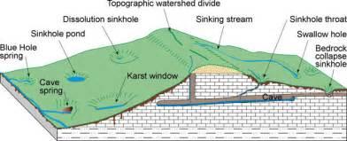 Landscape Scale Definition Karst Is A Landscape