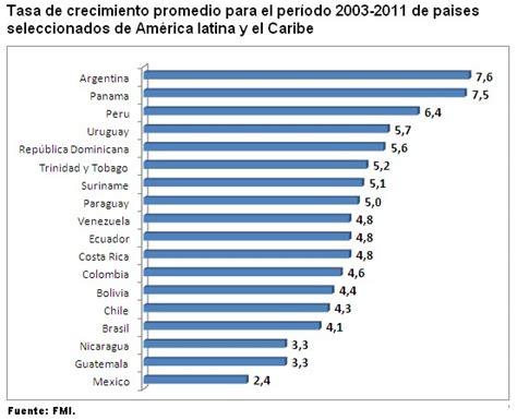 tasa de licencia de funcionamiento del 2016 archivo tasa de crecimiento pbi 2003 2011 jpg wikipedia