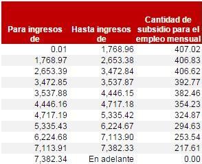 calculo subsidio 2015 tarifas y tablas isr 2015 rankia