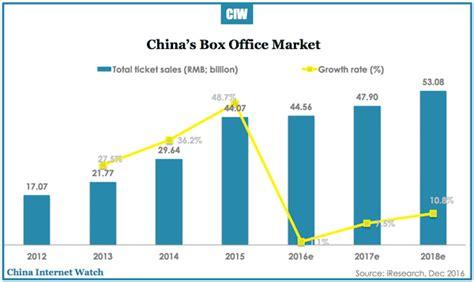 movie box office sales 2016 china box office market overview 2012 2018e china