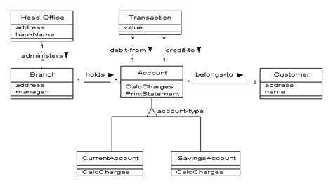 design online banking system uml软件工程组织