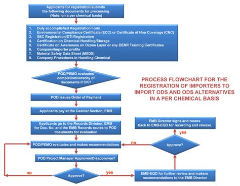 records storage companies in the philippines process flowchart for registration of importers roi