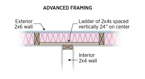interior exterior plan make use of websites to build a advanced framing insulated interior exterior wall