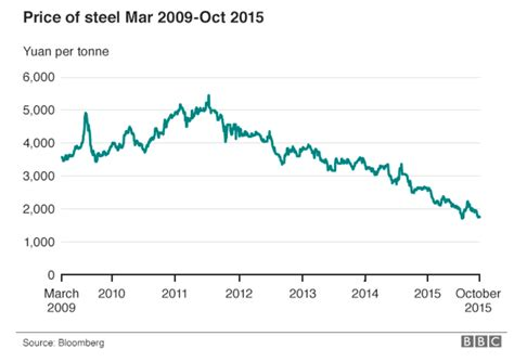 price of factcheck the steel crisis and uk electricity prices