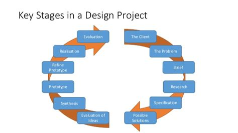 home remodel plans 5 stages of remodeling the house design process powerpoint