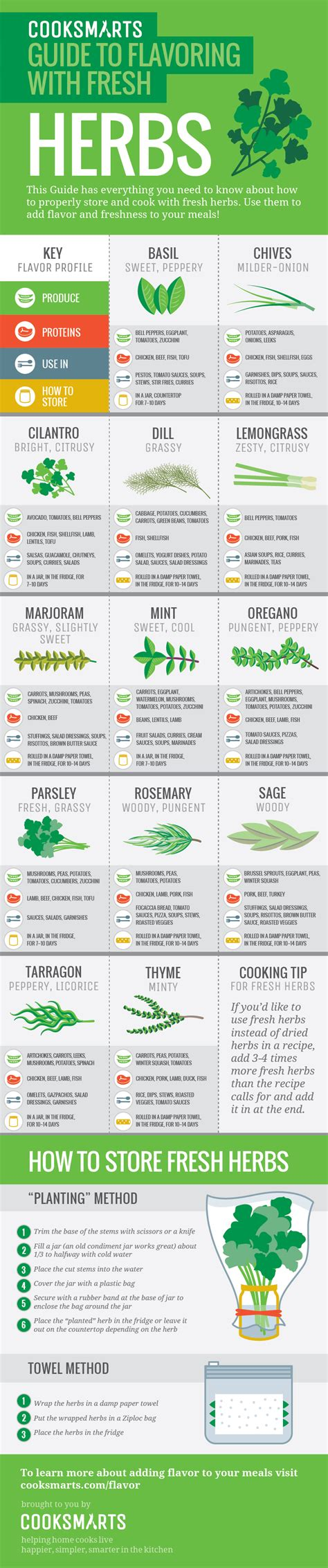 herbs chart guide to flavoring with fresh herbs cook smarts