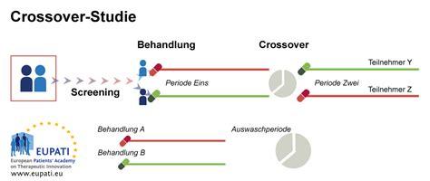 crossover design period effect klinische pr 252 fungendesigns eupati
