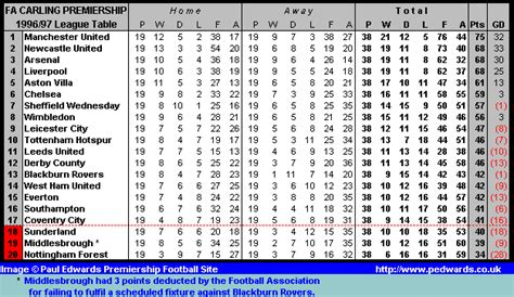 epl table rules the football league 1996 97