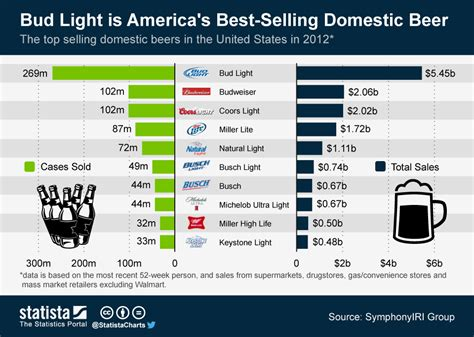 chart bud light is america s best selling domestic beer