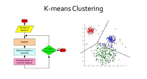 k means clustering flowchart graph data analysis of popular fan pages using