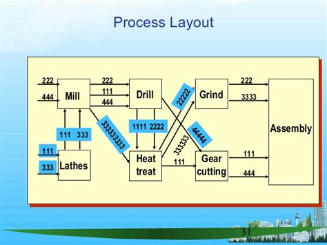 Layout Process Design | process design layout