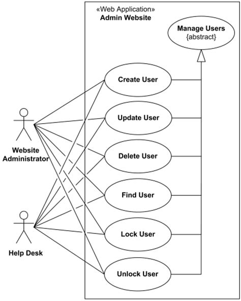 use diagram website uml diagram website exle images how to guide and refrence