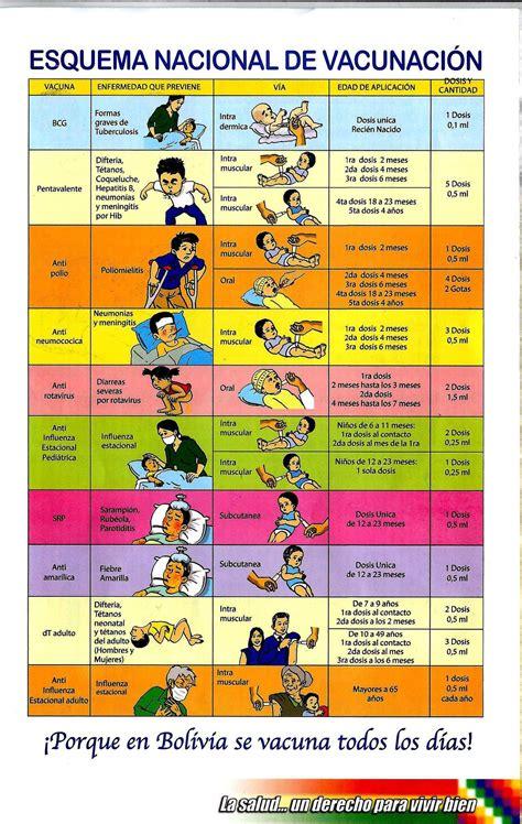 esquema de vacunacion en peru 2016 esquema nacional de vacunaci 243 n actual 1 e1466194900952 jpg