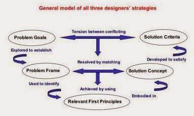 design thinking nigel cross blue chip un modelo de la estrategia de los dise 241 adores