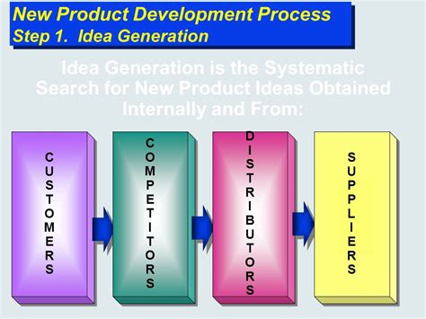 product design idea generation techniques new product development and product life cycle strategies