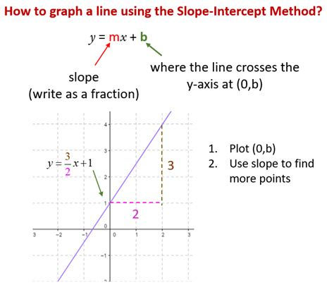 graphing lines by slope intercept method solutions - Slope Intercept Method