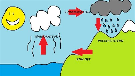 simple water cycle diagram water cycle diagrams for diagram site
