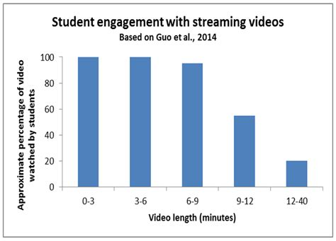 does classroom layout affect student engagement effective educational videos center for teaching