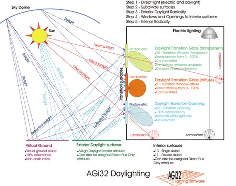 daylighting overview