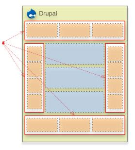 drupal themes regions drupal 6 regions archives learn drupal cms