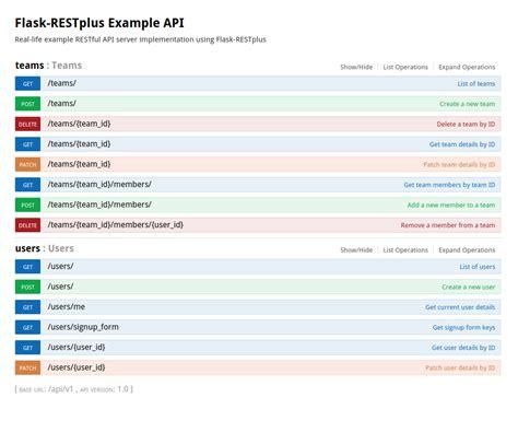 restful api documentation template single file exle