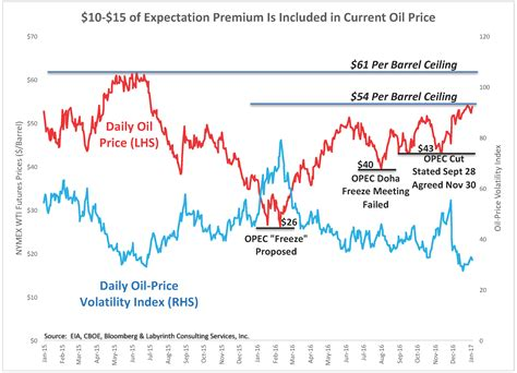 oil prices new low art berman despite opec production cut another year of